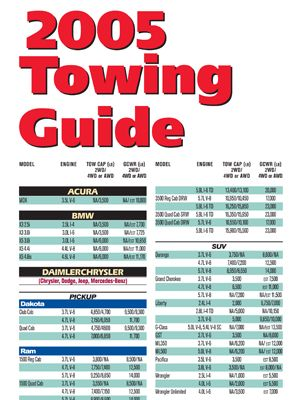 2005 Towing Guide