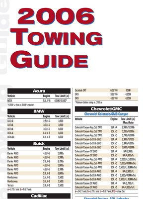 2006 Towing Guide